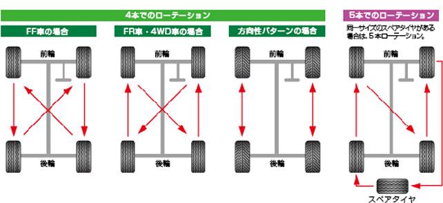 タイヤローテーション画像