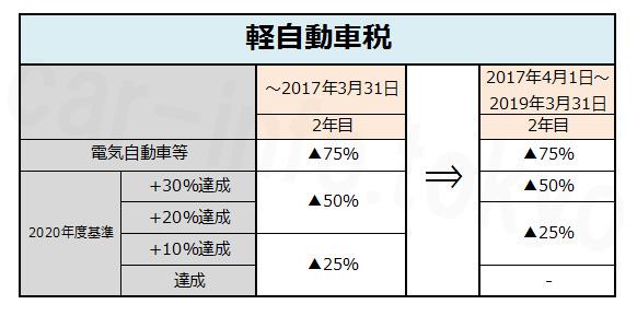 軽自動車税 現行ー2年目 電気自動車等~▲75% 2020年度基準ー+30%達成+20%達成▲50% +10%達成、達成▲25% 現行、2017年4月1日~2019年3月31日ー2年目 ▲75%▲50%▲25%ー