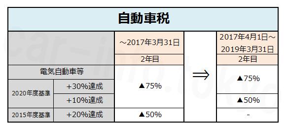 自動車税 現行2年目 電気自動車等 2020年度基準+30%達成10%達成▲75% 2015年度燃費+20%▲50% 2017年4月1日~2019年3月31日 2年目ー▲75%▲50%ー